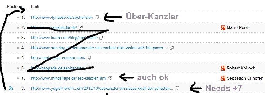 SEOkanzler - Contest