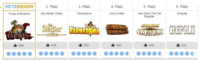 Screenshot Browsergame-Vergleich bei Netzsieger